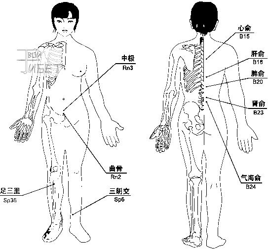 Схема лечения магнито-вакуумными массажными банками климактерического синдрома, генитального зуда.